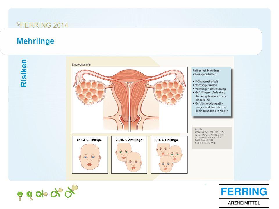 © FERRING 2014 Risiken Mehrlinge 64,03 % Einlinge33,05 % Zwillinge 2,15 % Drillinge Quelle: Lebendgeburten nach IVF, ICSI, IVF/ICSI, Kryotransfer Deutsches IVF-Register Zeitintervall:2011 DIR Jahrbuch 2012