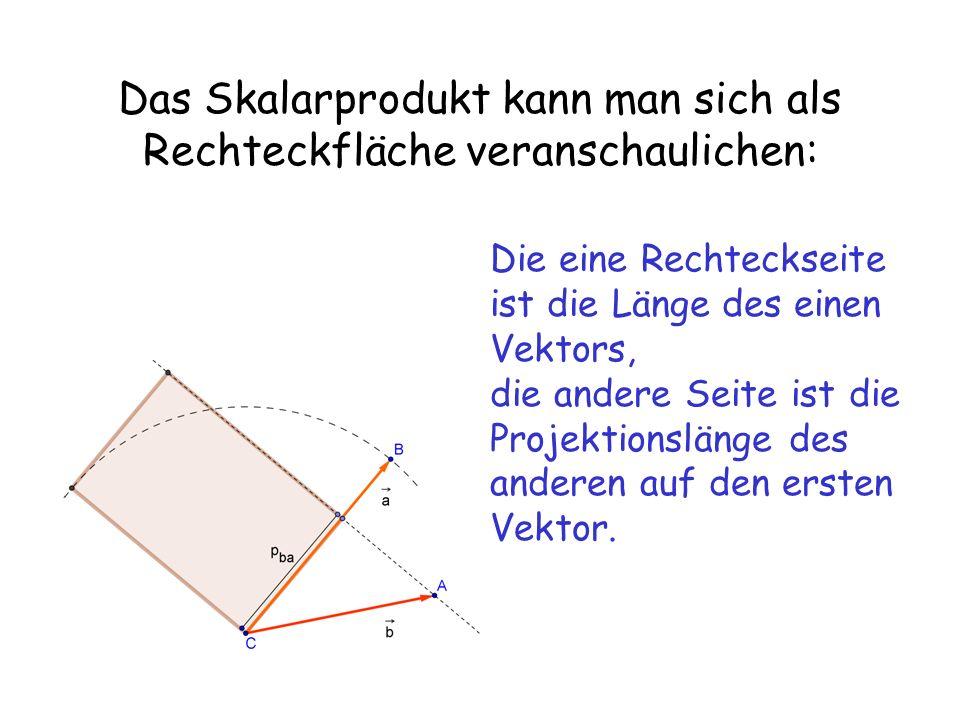 Das Skalarprodukt kann man sich als Rechteckfläche veranschaulichen: Die eine Rechteckseite ist die Länge des einen Vektors, die andere Seite ist die Projektionslänge des anderen auf den ersten Vektor.