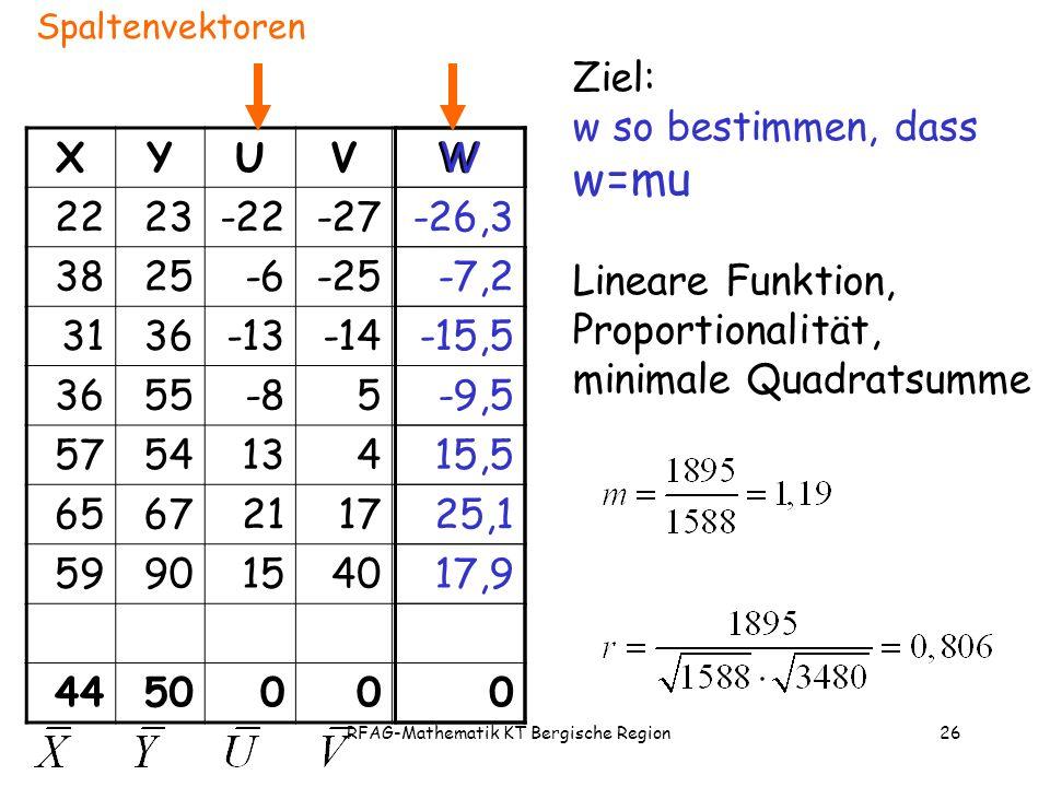 RFAG-Mathematik KT Bergische Region26 XYUVW 2223-22-27 3825-6-25 3136-13-14 3655-85 5754134 65672117 59901540 445000 Ziel: w so bestimmen, dass w=mu Lineare Funktion, Proportionalität, minimale Quadratsumme W -26,3 -7,2 -15,5 -9,5 15,5 25,1 17,9 0 Spaltenvektoren