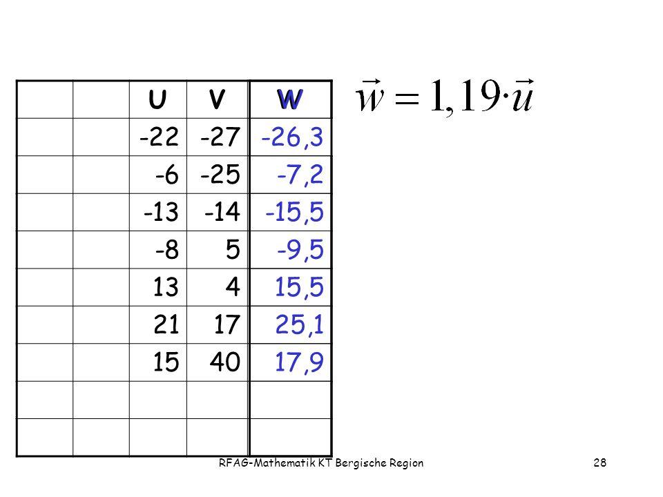 RFAG-Mathematik KT Bergische Region28 UVW -22-27 -6-25 -13-14 -85 134 2117 1540 W -26,3 -7,2 -15,5 -9,5 15,5 25,1 17,9