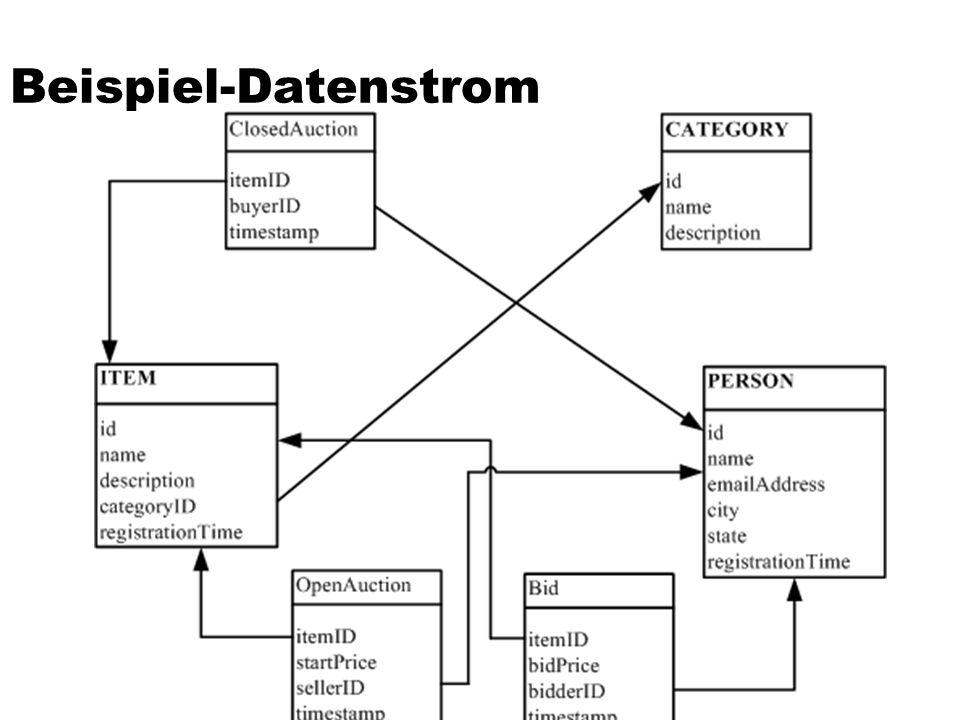 Beispiel-Datenstrom