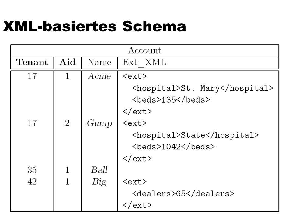 XML-basiertes Schema