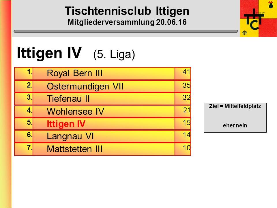 Tischtennisclub Ittigen Mitgliederversammlung 20.06.16 Ittigen III BilanzSiege in % Gerhard Lendzian29:1965,5 Stefan Rubi29:2069 Tiago Castro29:1862,1 Doppel 9:666,7