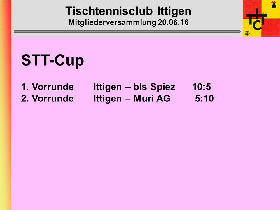 Tischtennisclub Ittigen Mitgliederversammlung 20.06.16 Ittigen IV BilanzSiege in % Heinz Schmid 24:1562,5 Niklaus Schmidiger24:0416,7 Pascal Schäfer27:0829,6 Beat Kähr24:0625 Doppel 8:337,5