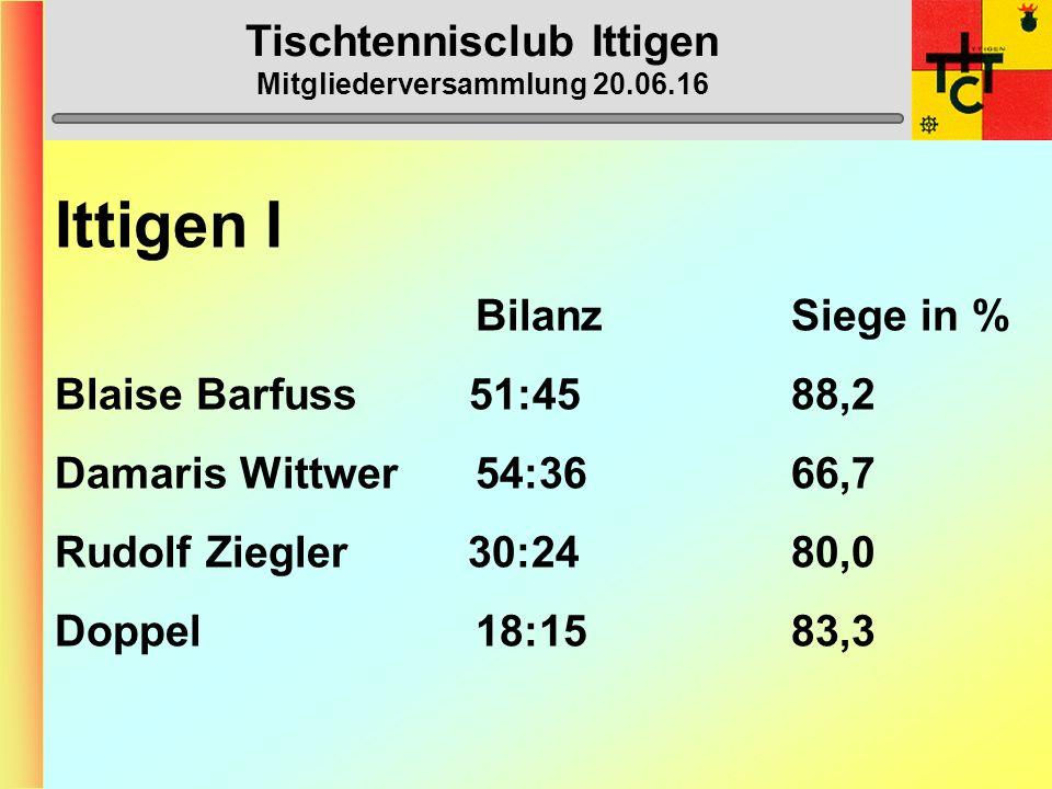 Tischtennisclub Ittigen Mitgliederversammlung 20.06.16 Ittigen I BilanzSiege in % Blaise Barfuss 51:45 88,2 Damaris Wittwer54:3666,7 Rudolf Ziegler 30:24 80,0 Doppel 18:1583,3
