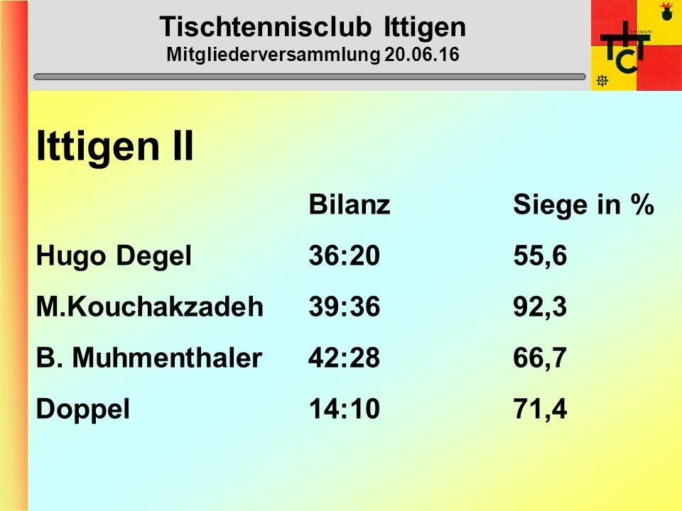 Tischtennisclub Ittigen Mitgliederversammlung 20.06.16 Ittigen II BilanzSiege in % Hugo Degel36:2055,6 M.Kouchakzadeh39:3692,3 B.
