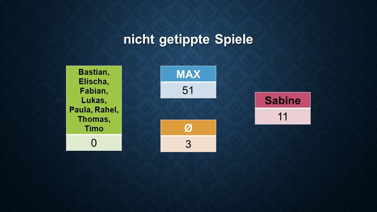 nicht getippte Spiele Bastian, Elischa, Fabian, Lukas, Paula, Rahel, Thomas, Timo 0 Sabine 11 Ø 3 MAX 51