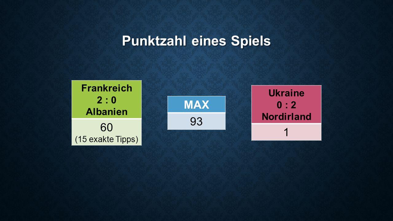 Punktzahl eines Spiels Frankreich 2 : 0 Albanien 60 (15 exakte Tipps) MAX 93 Ukraine 0 : 2 Nordirland 1