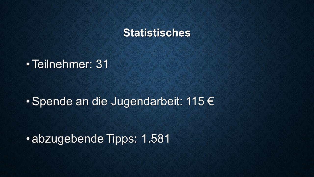 Statistisches Teilnehmer: 31Teilnehmer: 31 Spende an die Jugendarbeit: 115 €Spende an die Jugendarbeit: 115 € abzugebende Tipps: 1.581abzugebende Tipps: 1.581