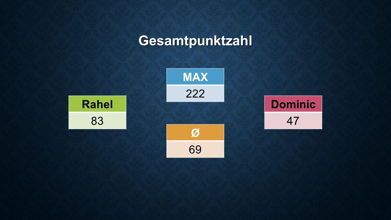 Gesamtpunktzahl Rahel 83 Dominic 47 Ø 69 MAX 222
