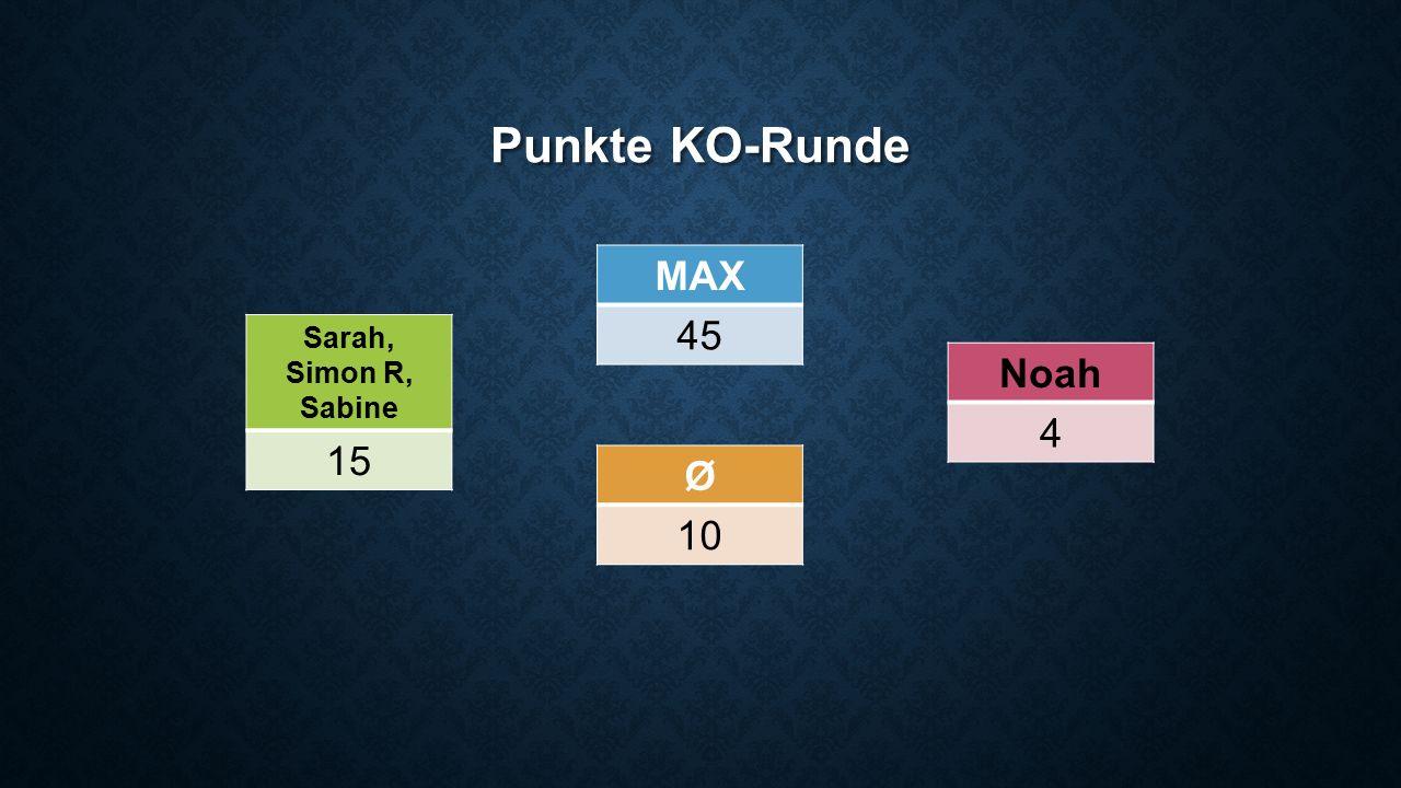 Punkte KO-Runde Sarah, Simon R, Sabine 15 Noah 4 Ø 10 MAX 45