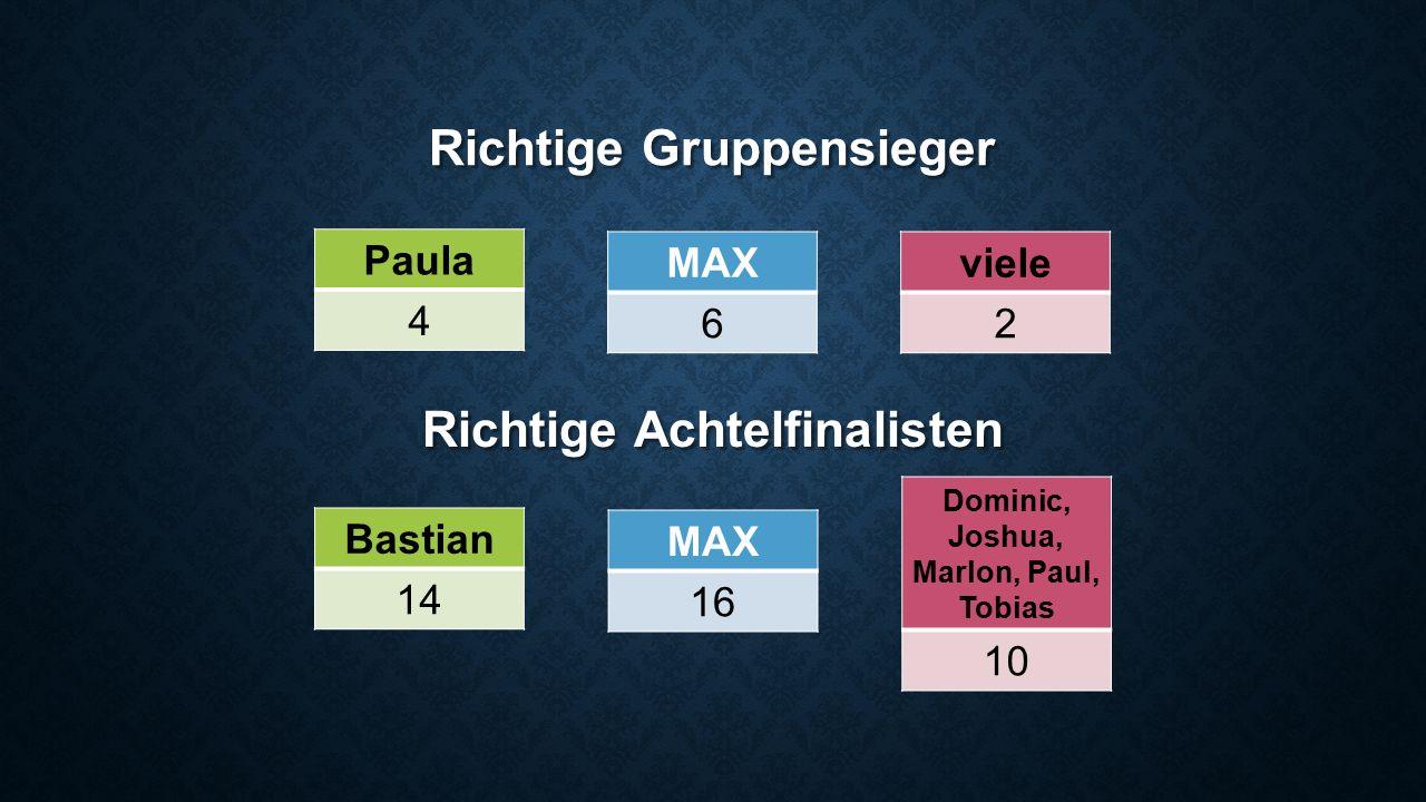 Richtige Gruppensieger Paula 4 MAX 6 Richtige Achtelfinalisten Bastian 14 MAX 16 Dominic, Joshua, Marlon, Paul, Tobias 10 viele 2