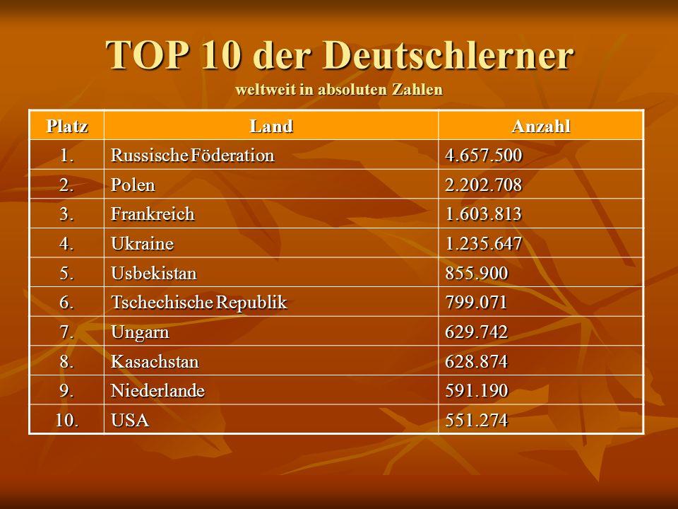 TOP 10 der Deutschlerner weltweit in absoluten Zahlen PlatzLandAnzahl 1. Russische Föderation 4.657.500 2.Polen2.202.708 3.Frankreich1.603.813 4.Ukrai