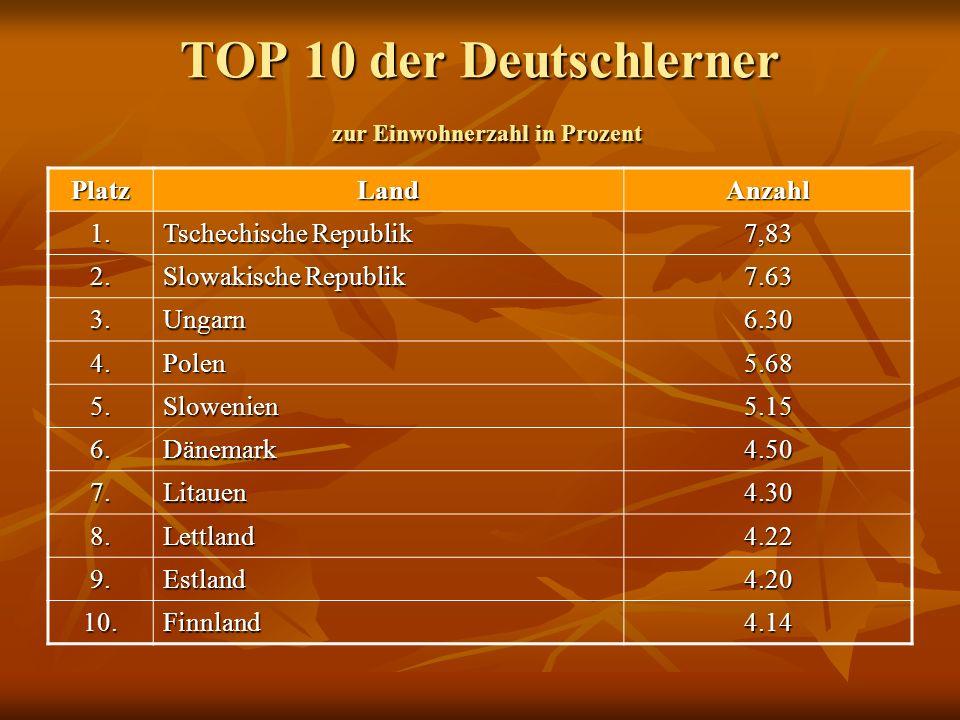 TOP 10 der Deutschlerner zur Einwohnerzahl in Prozent PlatzLandAnzahl 1. Tschechische Republik 7,83 2. Slowakische Republik 7.63 3.Ungarn6.30 4.Polen5