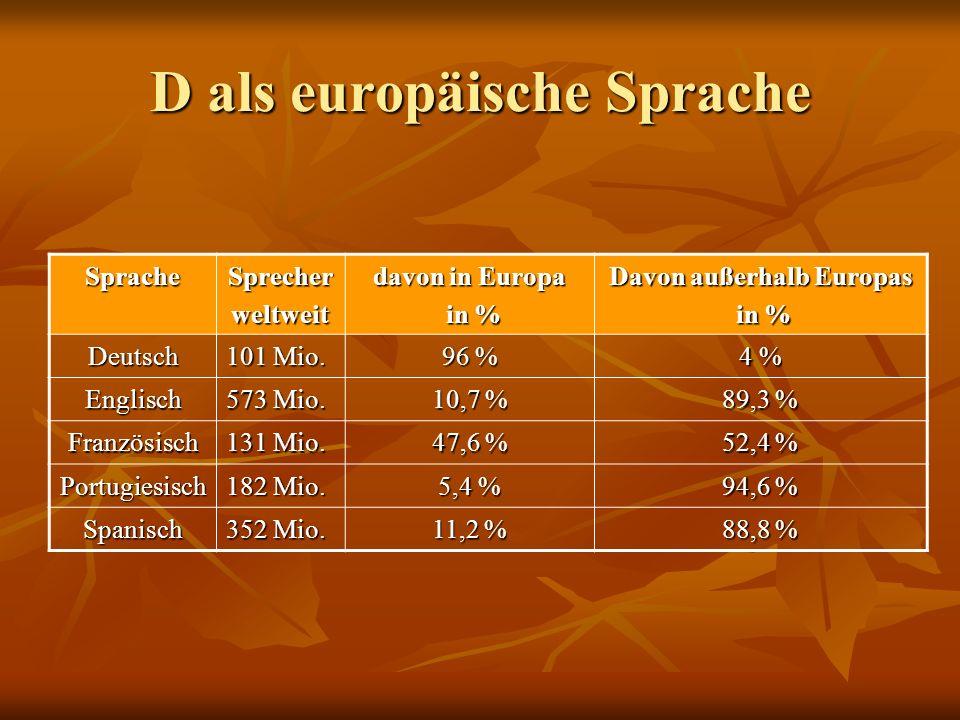 D als europäische Sprache SpracheSprecherweltweit davon in Europa in % in % Davon außerhalb Europas in % in % Deutsch 101 Mio. 96 % 4 % Englisch 573 M