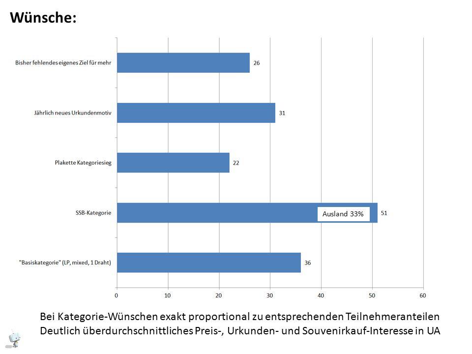 Wünsche: Bei Kategorie-Wünschen exakt proportional zu entsprechenden Teilnehmeranteilen Deutlich überdurchschnittliches Preis-, Urkunden- und Souvenirkauf-Interesse in UA Ausland 33%