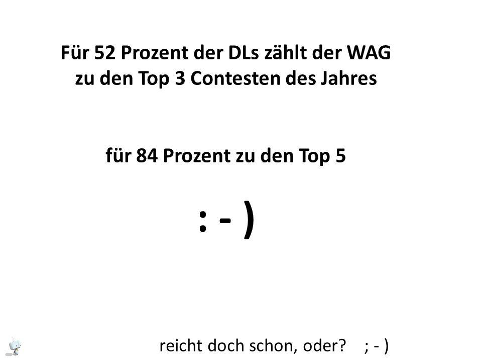 Für 52 Prozent der DLs zählt der WAG zu den Top 3 Contesten des Jahres für 84 Prozent zu den Top 5 : - ) reicht doch schon, oder.