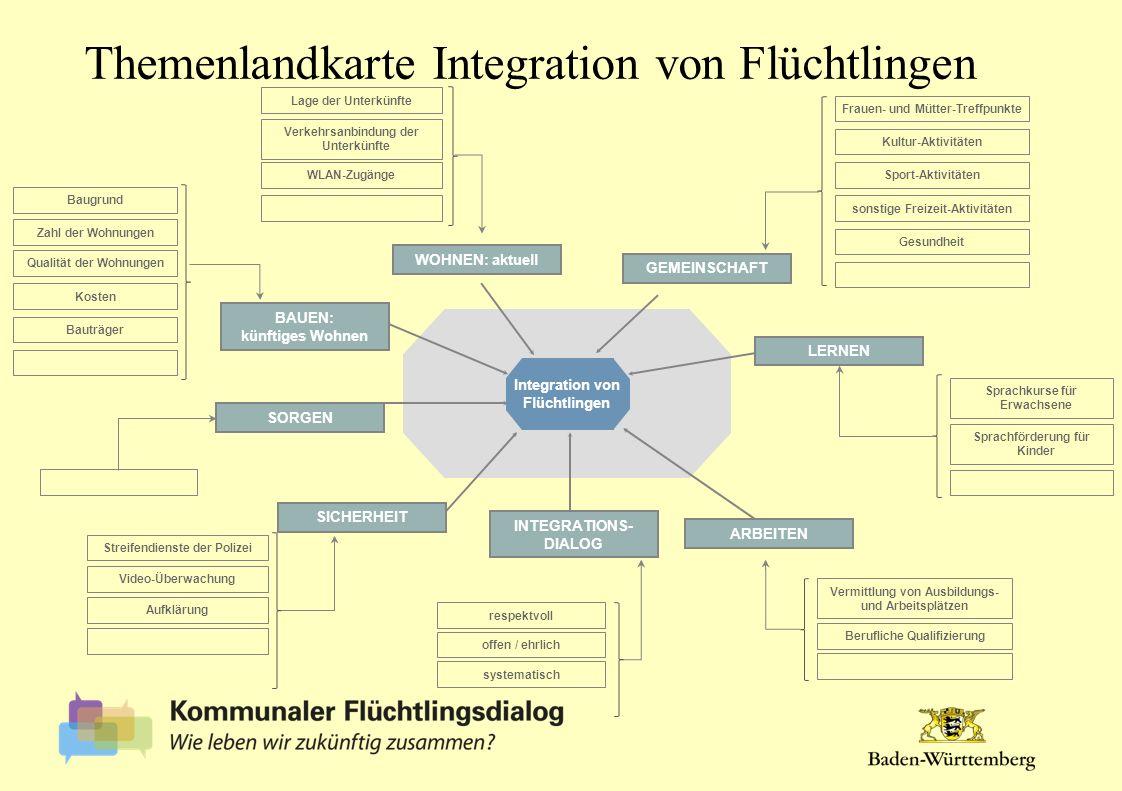 Integration von Flüchtlingen GEMEINSCHAFT ARBEITEN WOHNEN: aktuell LERNEN INTEGRATIONS- DIALOG BAUEN: künftiges Wohnen SORGEN Frauen- und Mütter-Treff