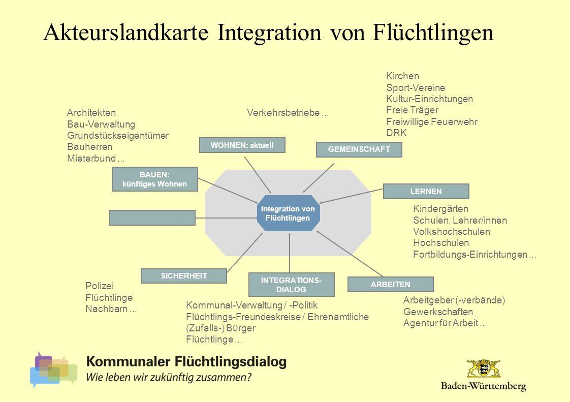 Integration von Flüchtlingen GEMEINSCHAFT ARBEITEN WOHNEN: aktuell LERNEN INTEGRATIONS- DIALOG BAUEN: künftiges Wohnen SICHERHEIT Architekten Bau-Verw