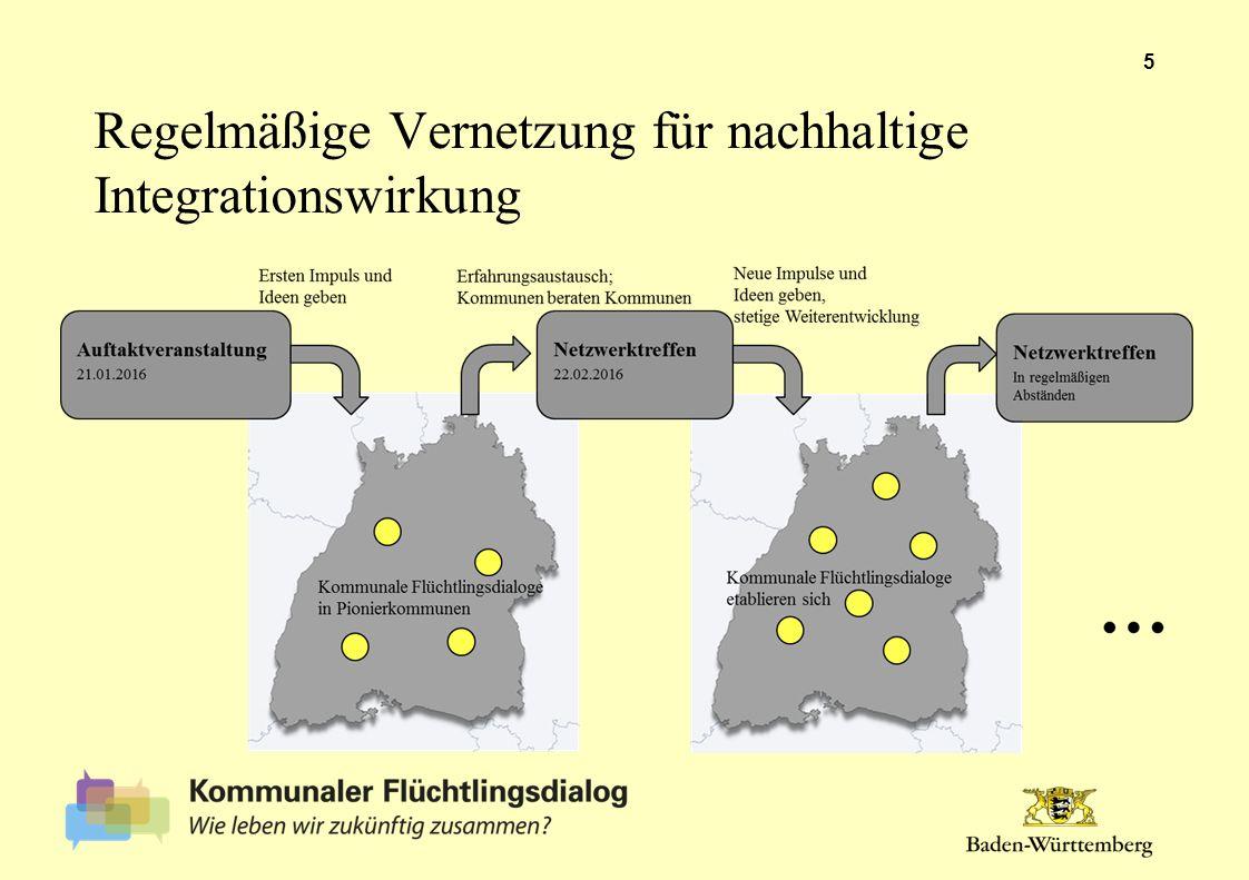 Regelmäßige Vernetzung für nachhaltige Integrationswirkung 5