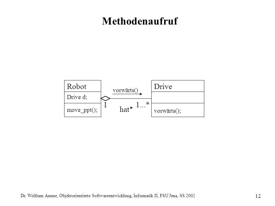 Dr. Wolfram Amme, Objektorientierte Softwareentwicklung, Informatik II, FSU Jena, SS 2002 12 Methodenaufruf DriveRobot vorwärts() Drive d; 1 1...* hat