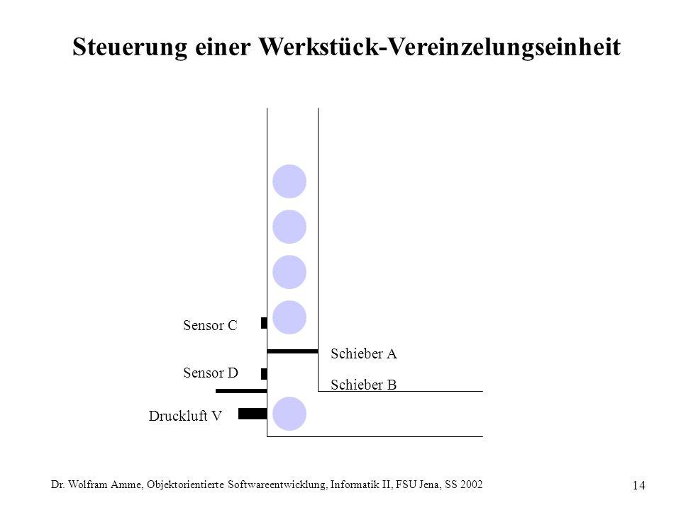 Dr. Wolfram Amme, Objektorientierte Softwareentwicklung, Informatik II, FSU Jena, SS 2002 14 Steuerung einer Werkstück-Vereinzelungseinheit Schieber A