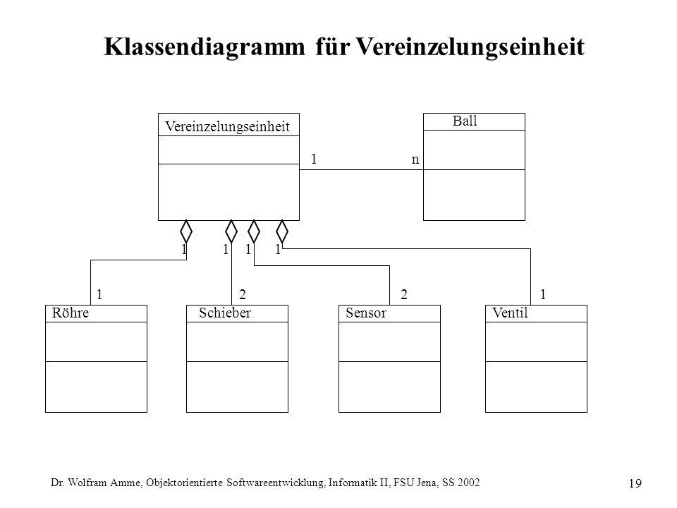 Dr. Wolfram Amme, Objektorientierte Softwareentwicklung, Informatik II, FSU Jena, SS 2002 19 Ball Klassendiagramm für Vereinzelungseinheit Vereinzelun