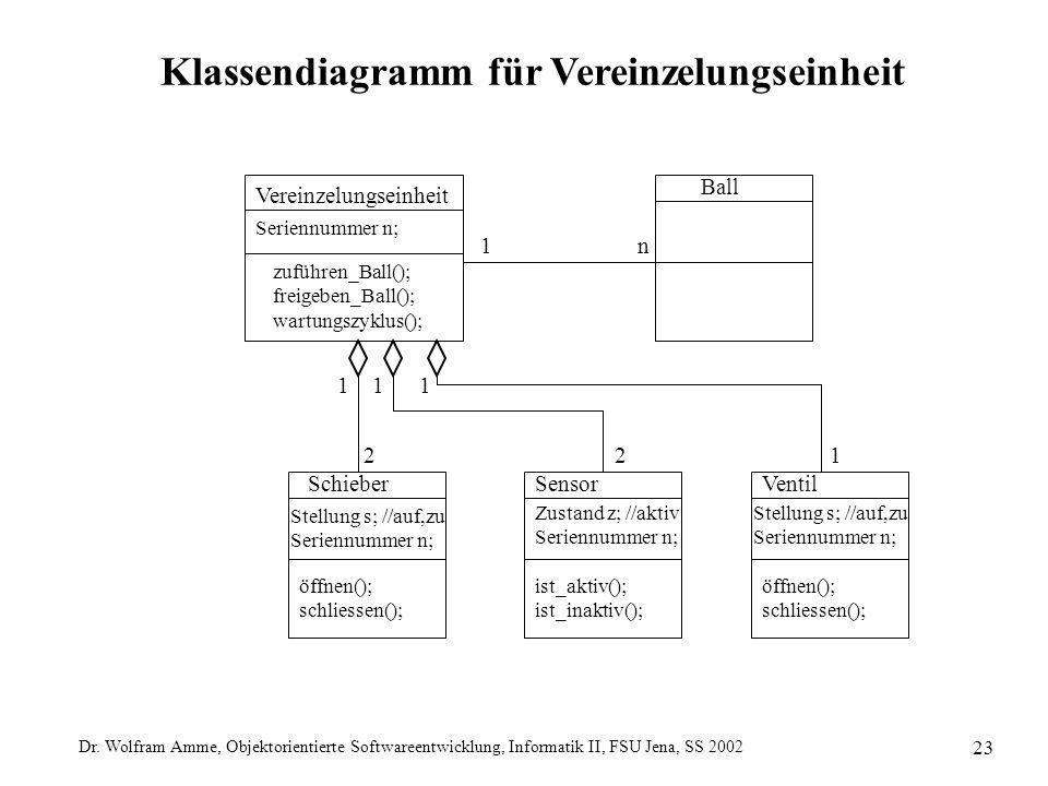 Dr. Wolfram Amme, Objektorientierte Softwareentwicklung, Informatik II, FSU Jena, SS 2002 23 Ball Klassendiagramm für Vereinzelungseinheit Vereinzelun