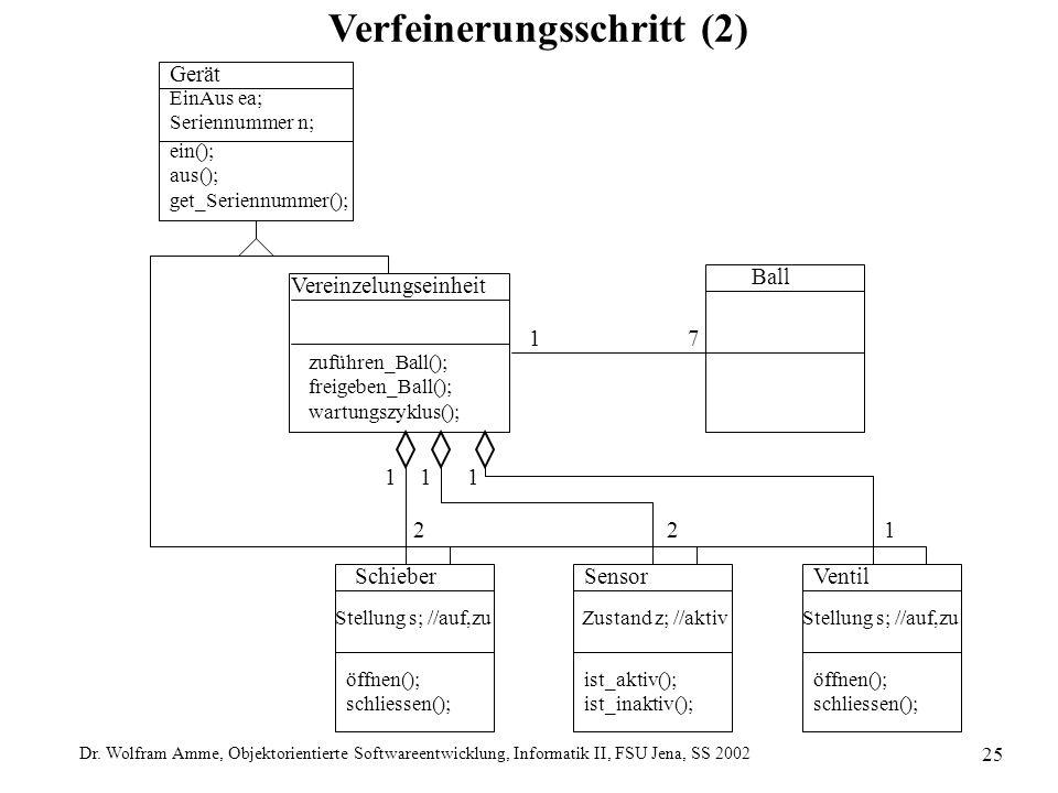Dr. Wolfram Amme, Objektorientierte Softwareentwicklung, Informatik II, FSU Jena, SS 2002 25 Verfeinerungsschritt (2) Gerät EinAus ea; Seriennummer n;