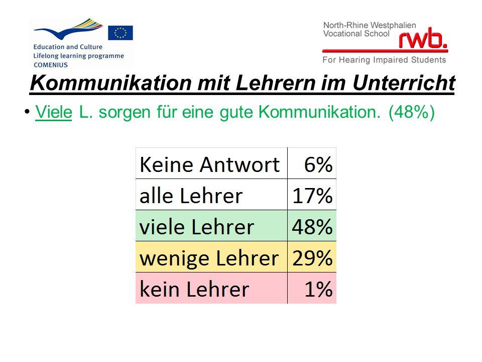 Kommunikation mit Lehrern im Unterricht Viele L. sorgen für eine gute Kommunikation. (48%)