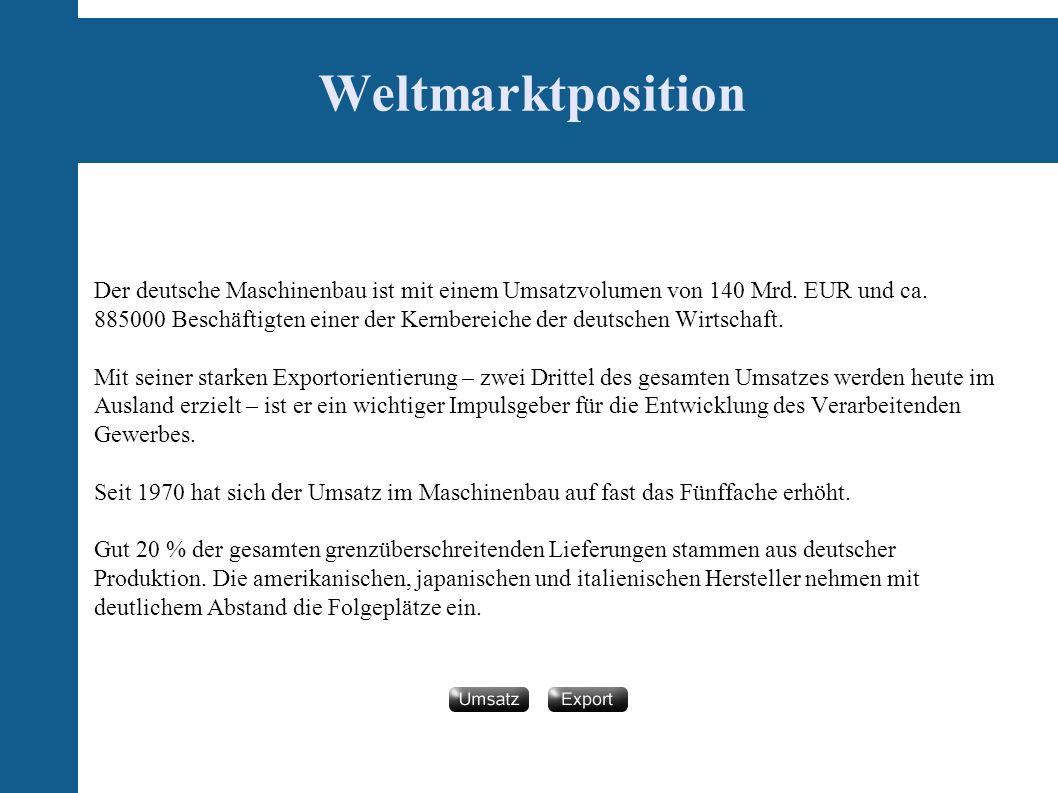 Weltmarktposition Der deutsche Maschinenbau ist mit einem Umsatzvolumen von 140 Mrd.