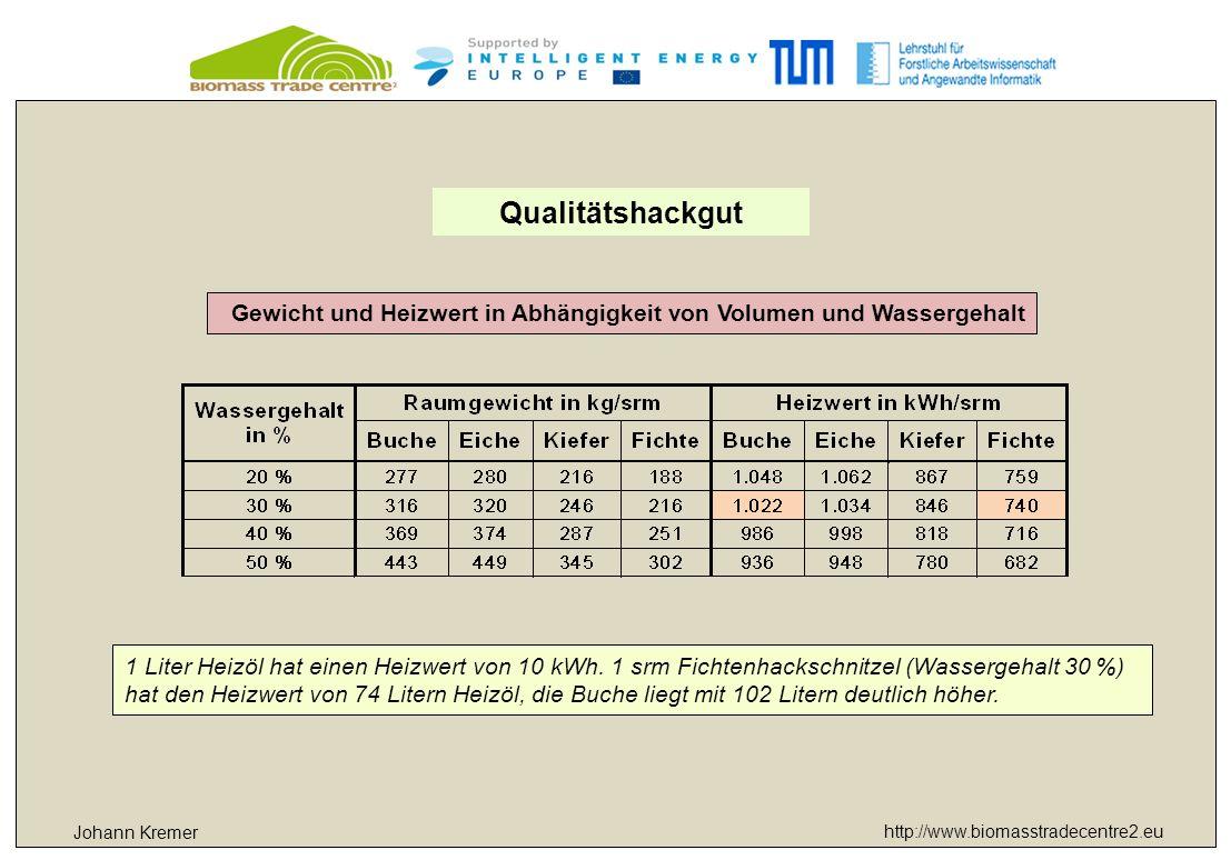 http://www.biomasstradecentre2.eu Johann Kremer Qualitätshackgut Gewicht und Heizwert in Abhängigkeit von Volumen und Wassergehalt 1 Liter Heizöl hat