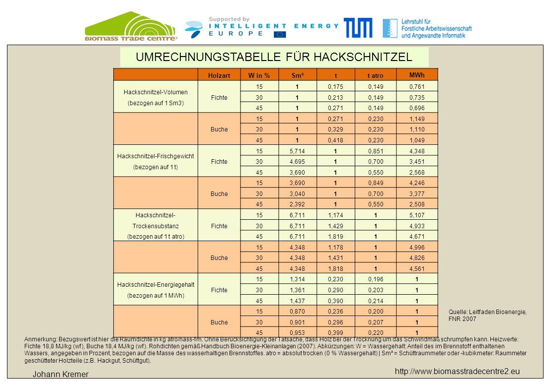 http://www.biomasstradecentre2.eu HolzartW in %Sm³tt atro MWh Hackschnitzel-Volumen (bezogen auf 1 Sm3) Fichte 1510,1750,1490,761 3010,2130,1490,735 4