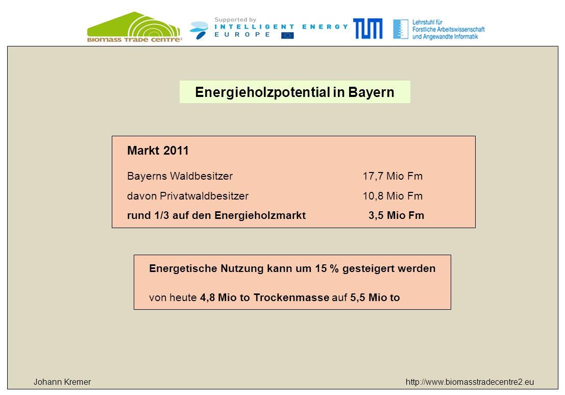 http://www.biomasstradecentre2.eu Markt 2011 Bayerns Waldbesitzer17,7 Mio Fm davon Privatwaldbesitzer10,8 Mio Fm rund 1/3 auf den Energieholzmarkt 3,5