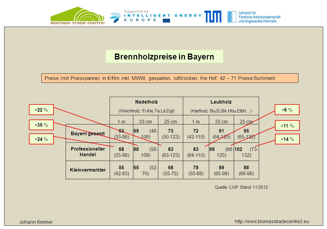 http://www.biomasstradecentre2.eu Brennholzpreise in Bayern Johann Kremer Quelle: LWF Stand 11/2012 Preise (mit Preisspanne) in €/Rm inkl. MWSt. gespa