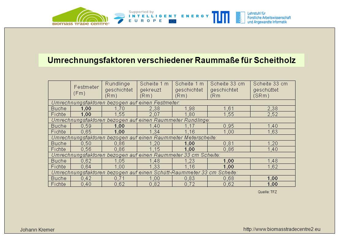 http://www.biomasstradecentre2.eu Johann Kremer Qualitätshackgut Hackschnitzelklassen und Spezifikationen gemäß ÖNORM M7133 und EN 14961-1 Maße, Partikelgröße der Hackschnitzel P (mm)