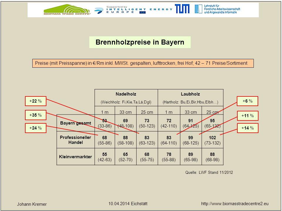 http://www.biomasstradecentre2.eu 10.04.2014 Eichstätt yx Brennholzpreise in Bayern Johann Kremer Quelle: LWF Stand 12/2013 Preise (mit Preisspanne) in €/Rm inkl.