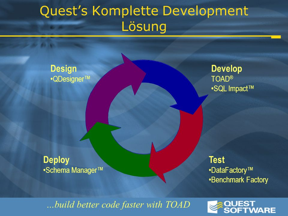 Quest's Komplette Development Lösung Design QDesigner™ Deploy Schema Manager™ Test DataFactory™ Benchmark Factory Develop TOAD ® SQL Impact™ …build better code faster with TOAD