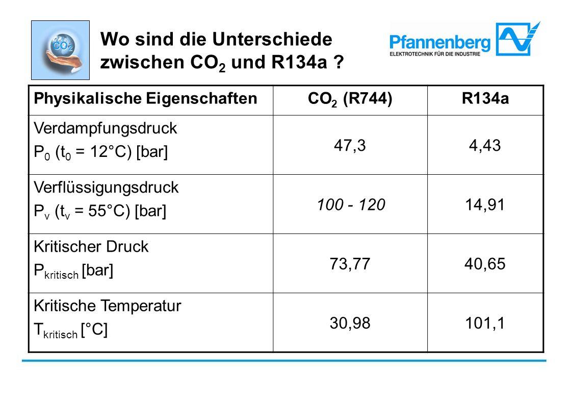 Wo sind die Unterschiede zwischen CO 2 und R134a ? Physikalische EigenschaftenCO 2 (R744)R134a Verdampfungsdruck P 0 (t 0 = 12°C) [bar] 47,34,43 Verfl