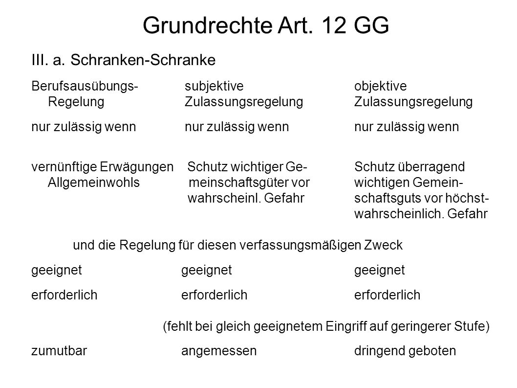 Grundrechte Art. 12 GG III. a. Schranken-Schranke Berufsausübungs- subjektiveobjektive Regelung Zulassungsregelung Zulassungsregelung nur zulässig wen