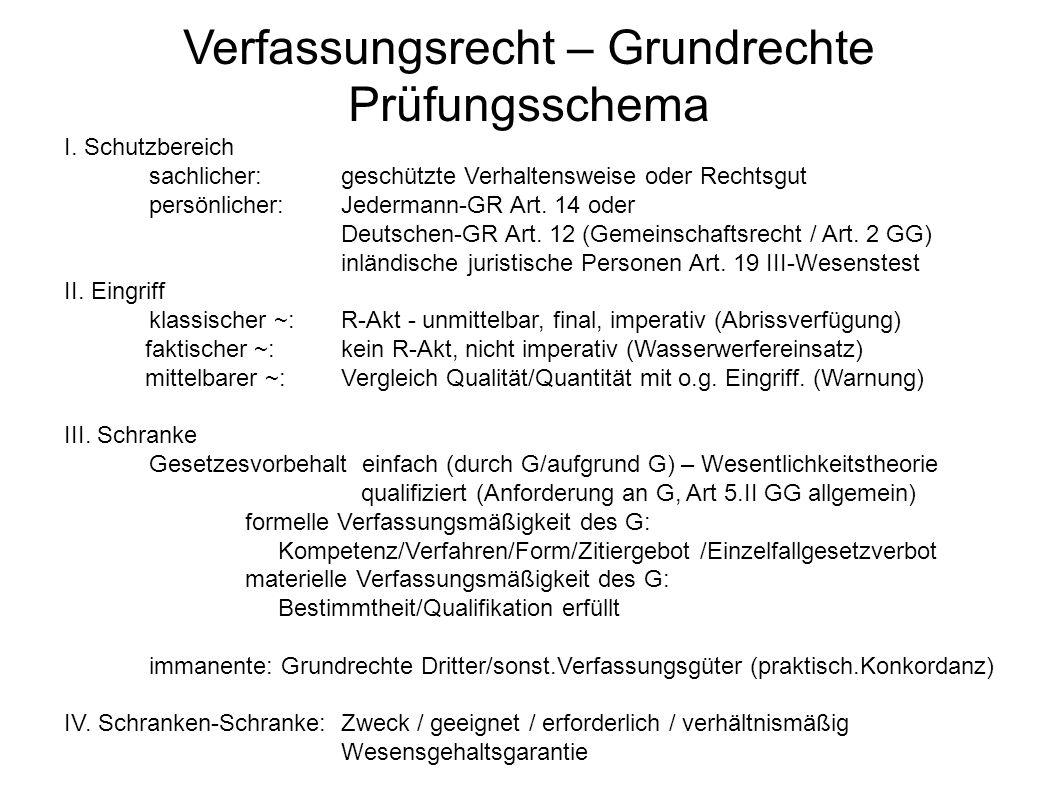 Verfassungsrecht – Grundrechte Prüfungsschema I.