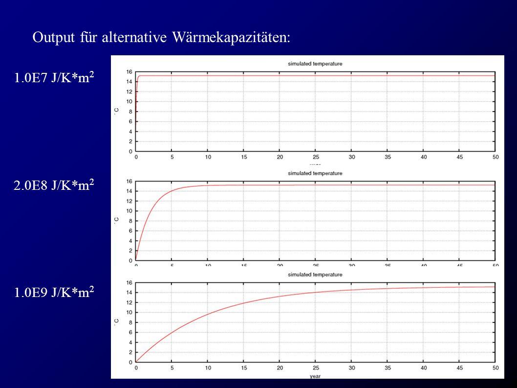 Output für alternative Wärmekapazitäten: 1.0E7 J/K*m 2 2.0E8 J/K*m 2 1.0E9 J/K*m 2