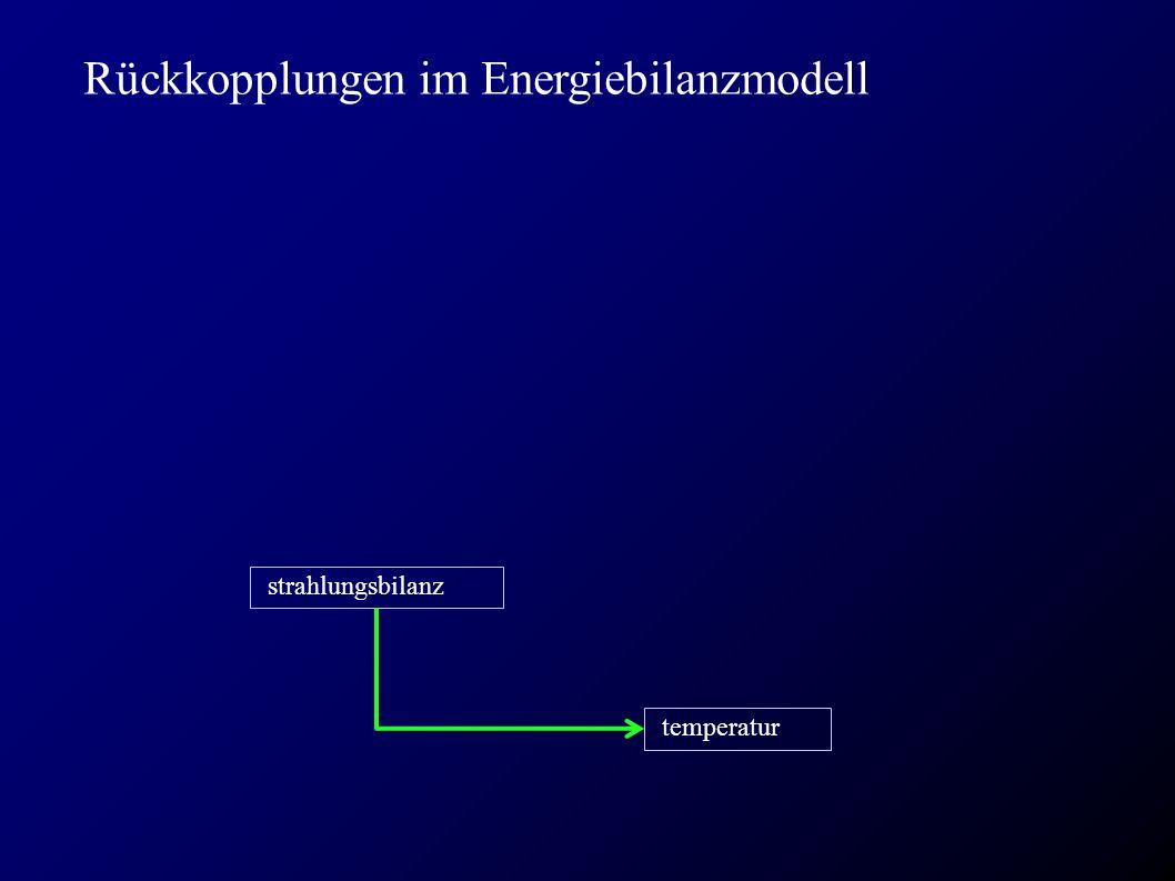 Rückkopplungen im Energiebilanzmodell temperatur strahlungsbilanz
