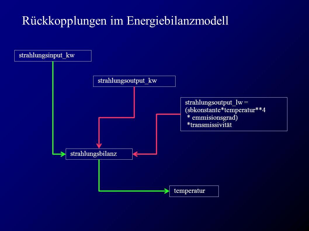 Rückkopplungen im Energiebilanzmodell strahlungsinput_kw temperatur strahlungsoutput_lw = (sbkonstante*temperatur**4 * emmisionsgrad) *transmissivität strahlungsbilanz strahlungsoutput_kw