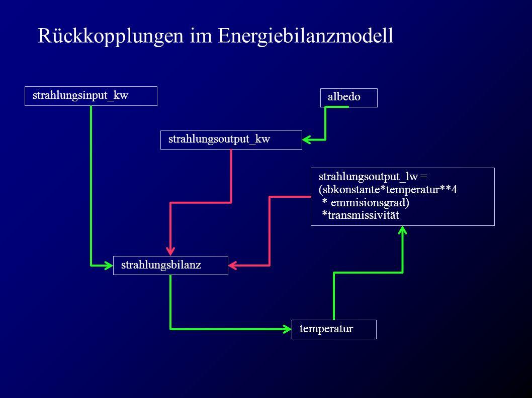 Rückkopplungen im Energiebilanzmodell strahlungsinput_kw temperatur albedo strahlungsoutput_lw = (sbkonstante*temperatur**4 * emmisionsgrad) *transmissivität strahlungsbilanz strahlungsoutput_kw