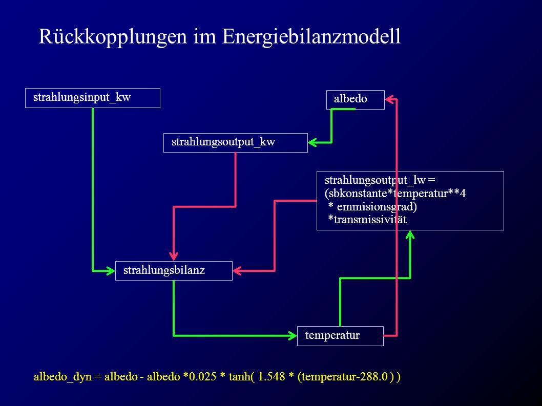Rückkopplungen im Energiebilanzmodell strahlungsinput_kw temperatur albedo strahlungsoutput_lw = (sbkonstante*temperatur**4 * emmisionsgrad) *transmissivität strahlungsbilanz strahlungsoutput_kw albedo_dyn = albedo - albedo *0.025 * tanh( 1.548 * (temperatur-288.0 ) )