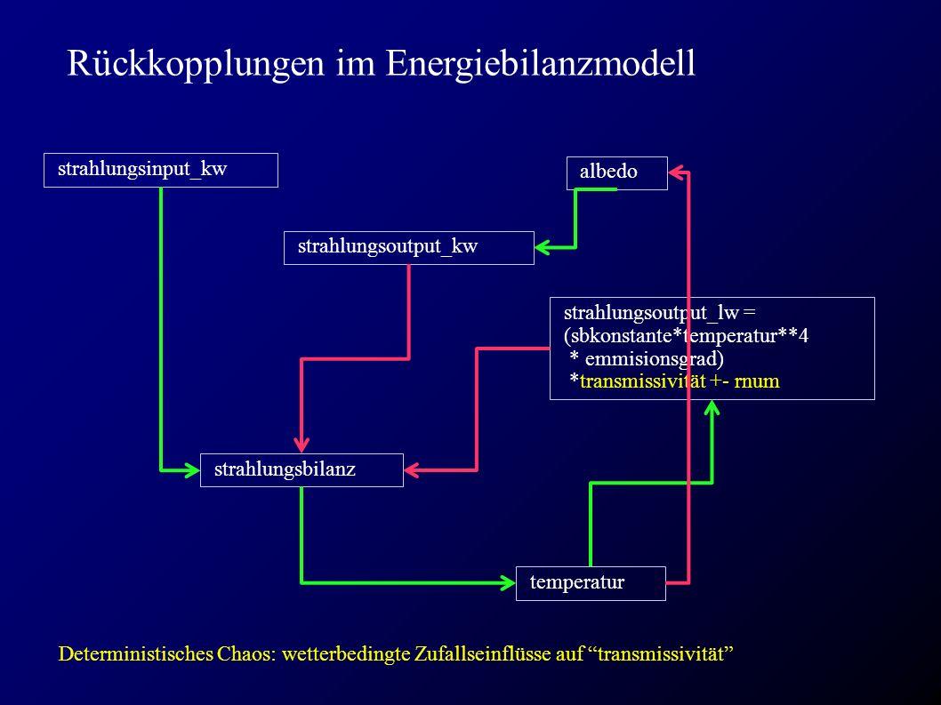 Rückkopplungen im Energiebilanzmodell strahlungsinput_kw temperatur albedo strahlungsoutput_lw = (sbkonstante*temperatur**4 * emmisionsgrad) *transmissivität +- rnum strahlungsbilanz strahlungsoutput_kw Deterministisches Chaos: wetterbedingte Zufallseinflüsse auf transmissivität