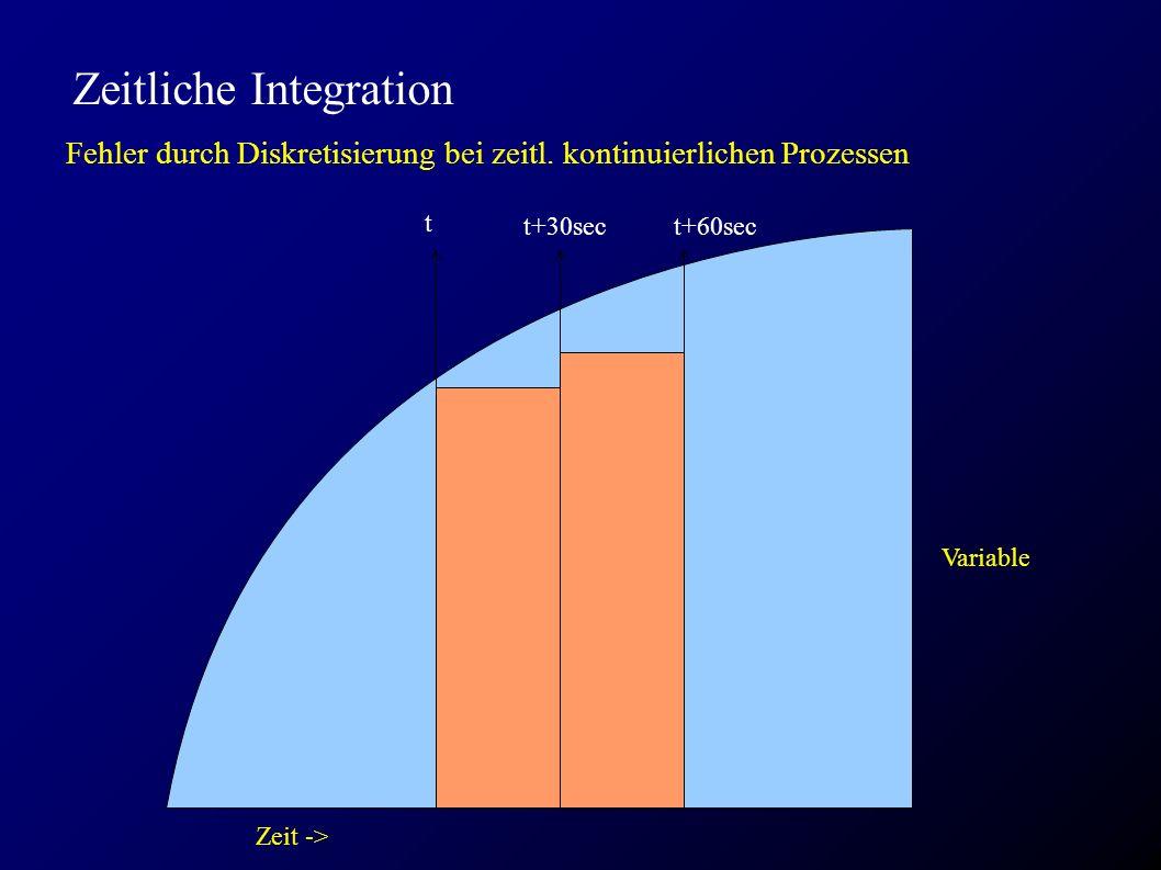 Zeitliche Integration Fehler durch Diskretisierung bei zeitl. kontinuierlichen Prozessen Variable t t+30sec Zeit -> t+60sec
