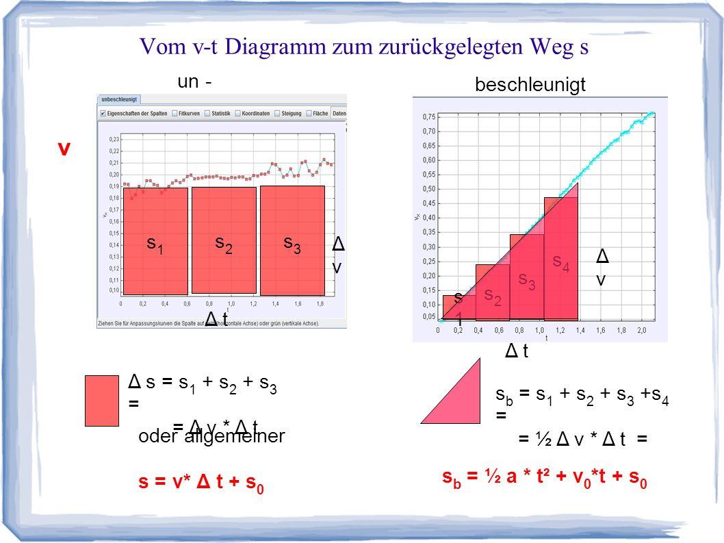 Vom v-t Diagramm zum zurückgelegten Weg s v un - beschleunigt Δ t ΔvΔv Δ s = s 1 + s 2 + s 3 = = Δ v * Δ t oder allgemeiner s = v* Δ t + s 0 Δ t ΔvΔv s1s1 s1s1 s2s2 s3s3 s4s4 s2s2 s3s3 s b = s 1 + s 2 + s 3 +s 4 = = ½ Δ v * Δ t = s b = ½ a * t² + v 0 *t + s 0