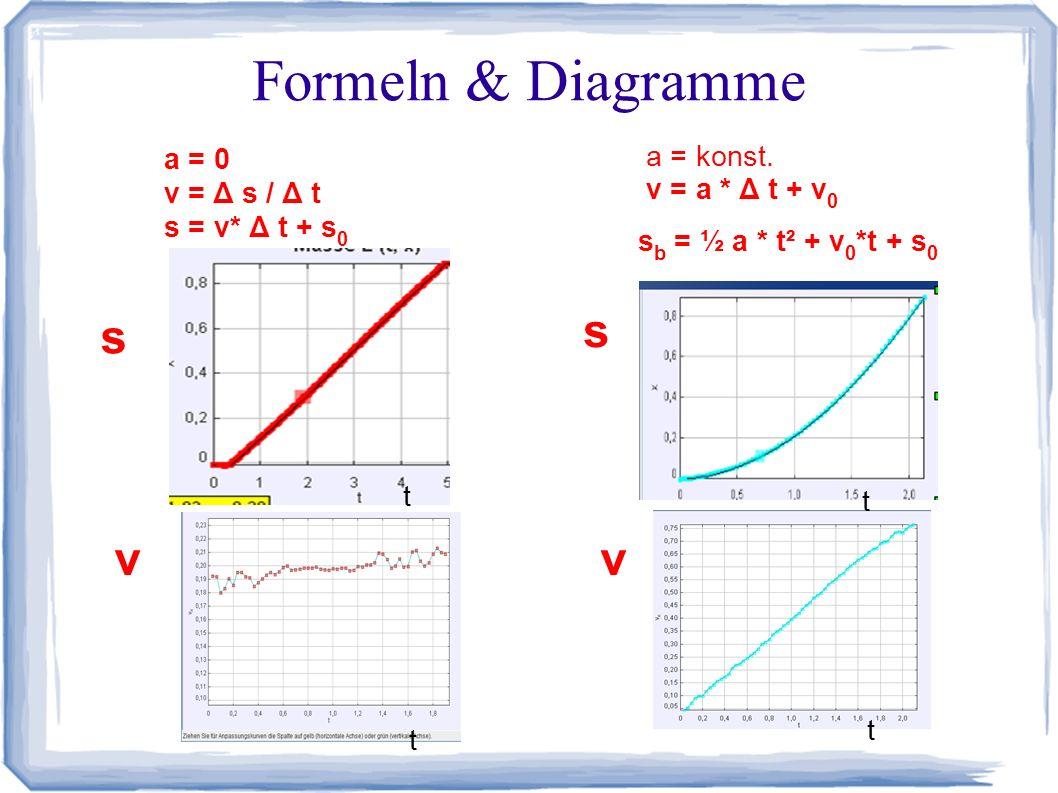 Formeln & Diagramme a = 0 v = Δ s / Δ t s = v* Δ t + s 0 a = konst.